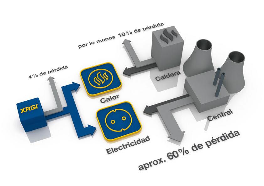 Microcogeneracion-eficiencia