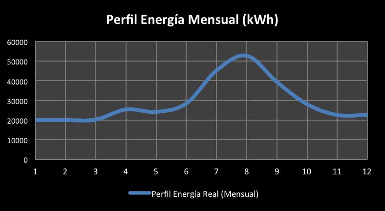Grafico 1_Fotovoltaica