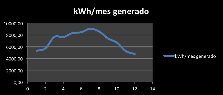Grafico4_Fotovoltaica